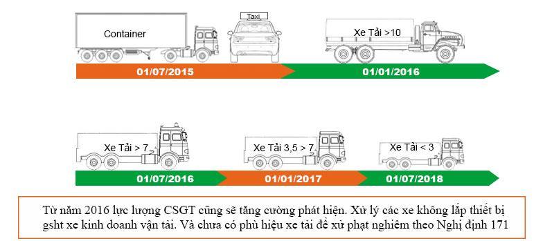 giám sát hành trình hợp chuẩn V5